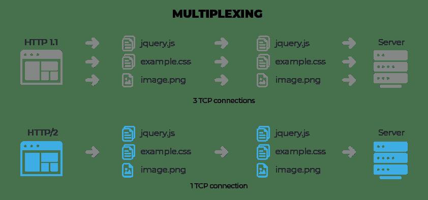 Ottimizzare il Server | SSL e HTTP/2