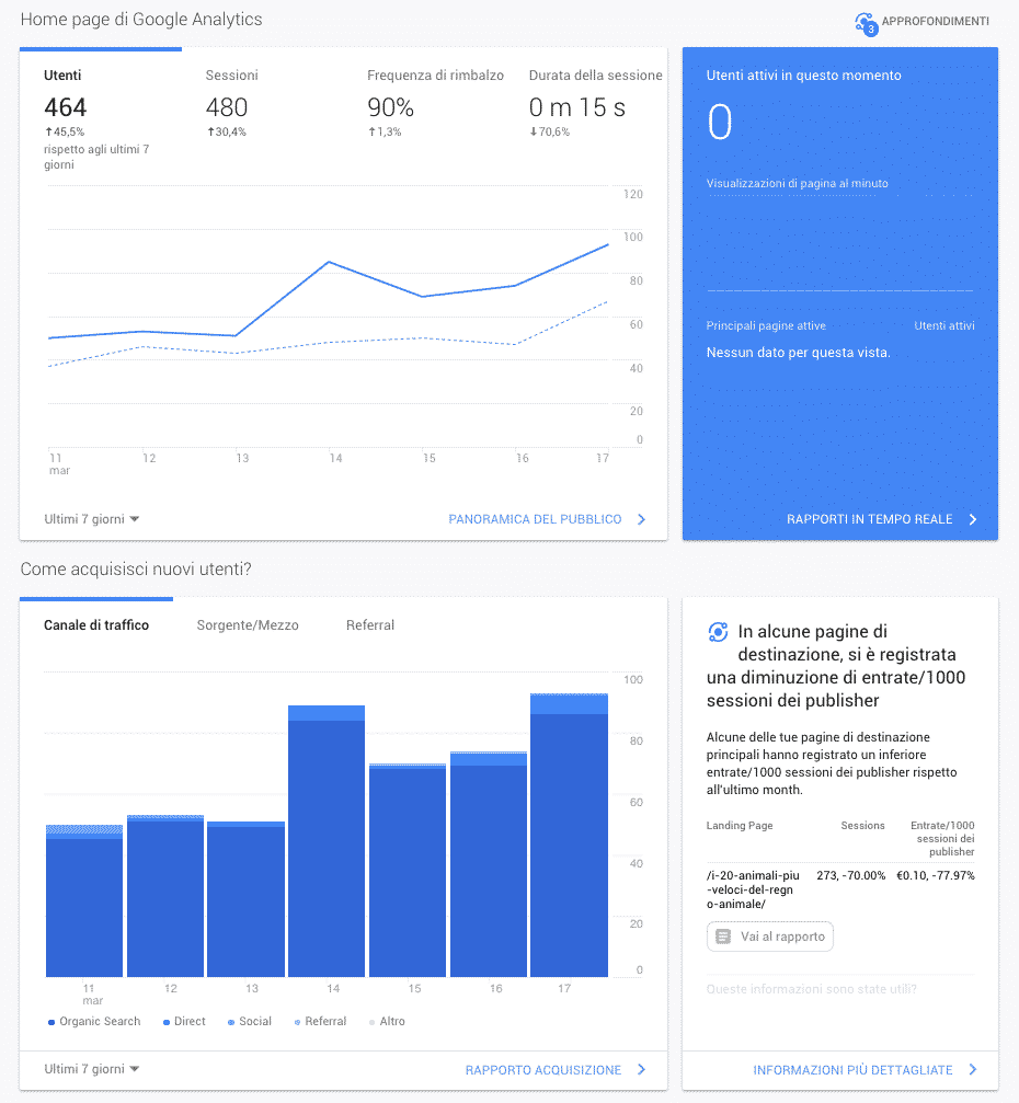 Google Analytics | Comportamento