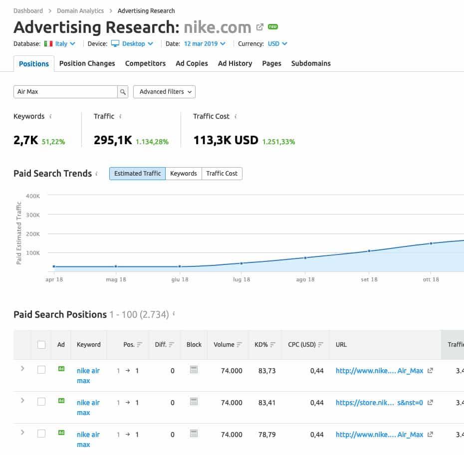 Marketing Digitale | SEMrush ADV Research