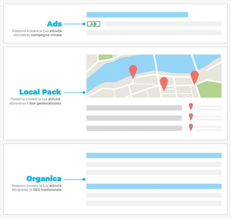Ads + Local Pack + SEO organica (SERP di Google) = Maggiori opportunità