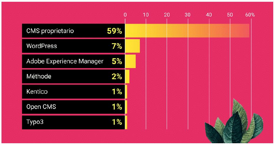Indagine SEMrush Top-100 Siti Web in Italia. Quali CMS usano? WordPress è il migliore ma non il primo.