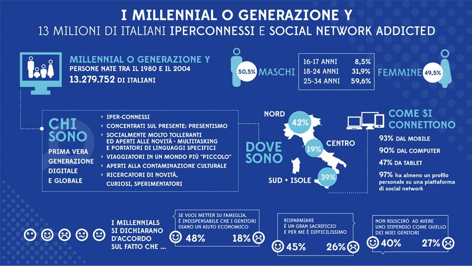 Immagine di cortesia di Assogestioni   I Millennials italiani
