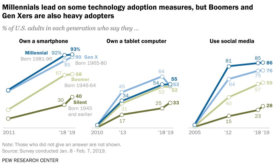 Immagine di cortesia del Pew Research Center   I Millennials e la tecnologia