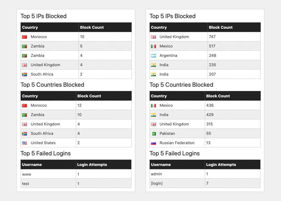 Mettere in sicurezza WordPress. Report WAF o firewall interno