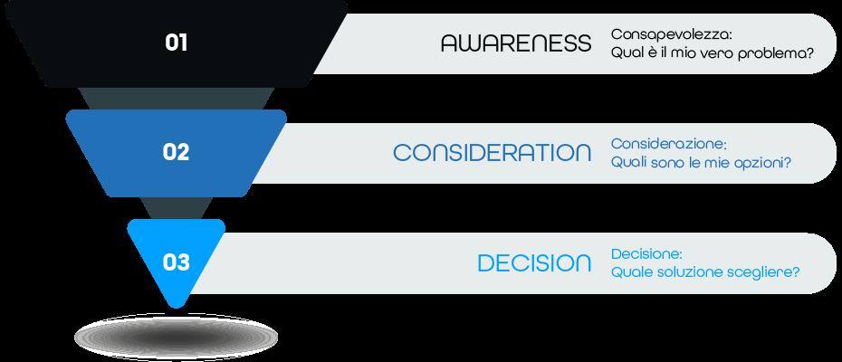 Inbound Marketing | Funnel Inbound Marketing