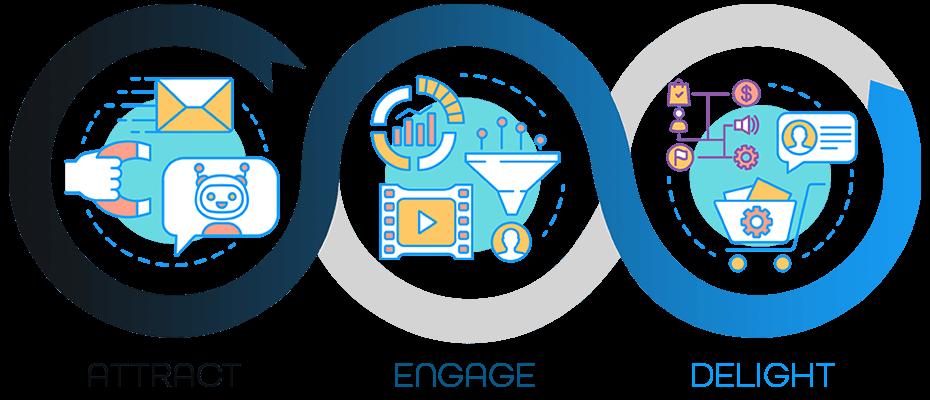 Inbound Marketing | Metodologie nell'Inbound Marketing