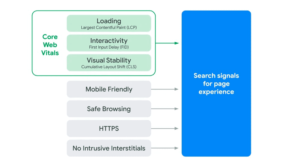 Thanks to Google | Search Page Experience Graphic