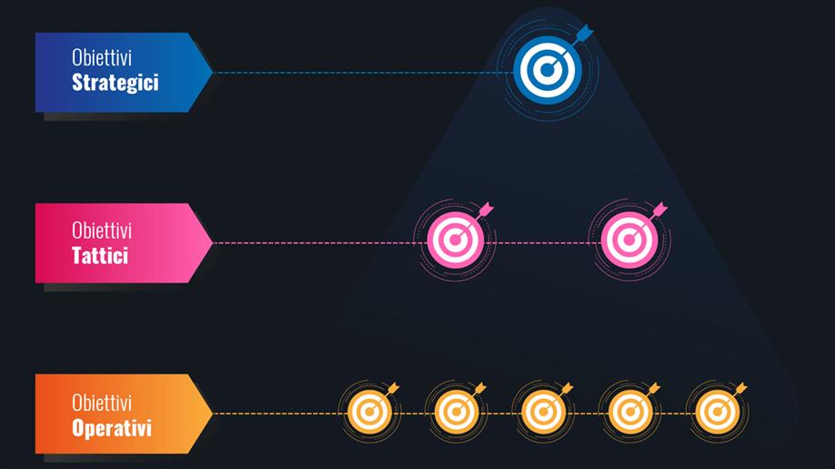 Content Marketing. Piramide strategia obiettivi.