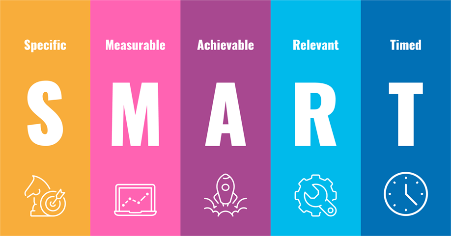Content Marketing. Metodo SMART (Specific, Measurable, Achievable, Relevant, Timed)