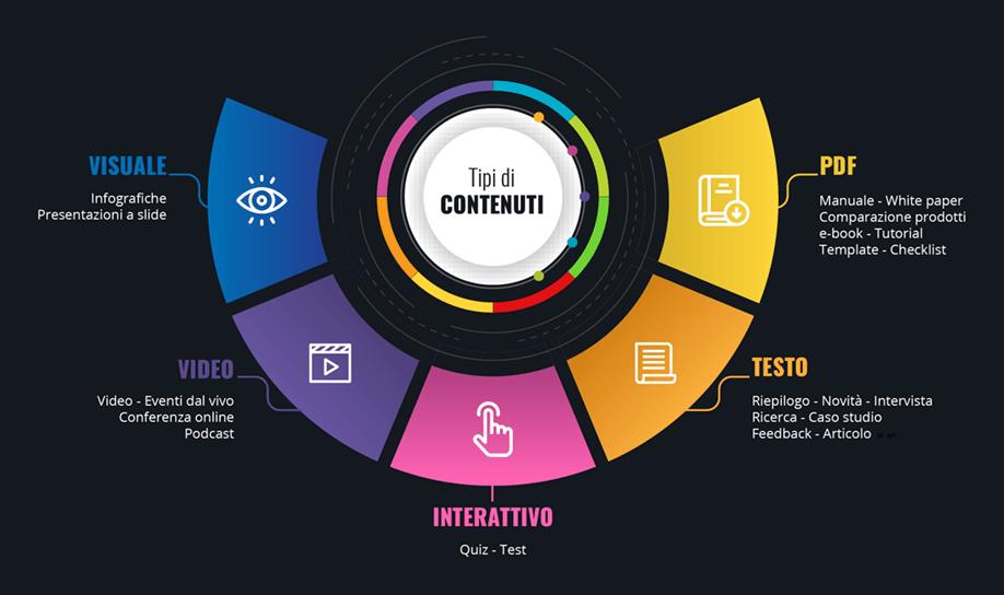 Content Marketing. Tipi di contenuti.