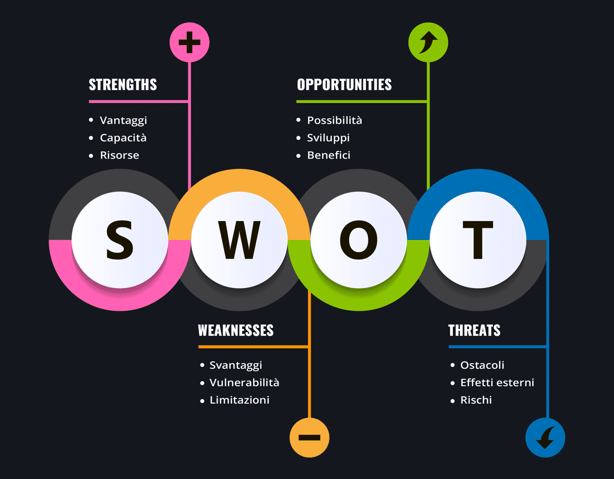Content Marketing. Analisi SWOT (Strengths, Weaknesses, Opportunities e Threats)